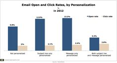 Open, Click Rates Seen Higher for Personalized Emails