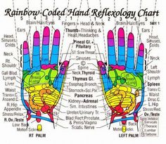 Acupuncture Holistic Healthcare My own thoughts: Acupressure (Reflexology) Charts Collection Acupressure Chart, Acupressure Points, Reflexology Points, Acupressure Treatment, Alternative Health, Alternative Medicine, Palmistry Reading, Point Acupuncture, Shiatsu