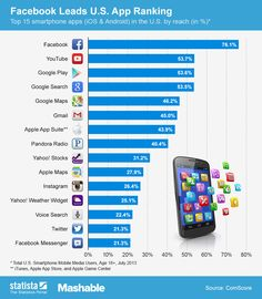 Facebook Leads U.S. App Ranking