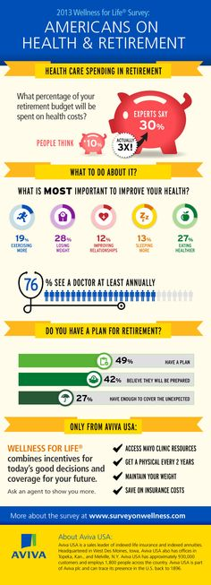 Experts say people will spend 3X on healthcare in retirement as they might expect | 2013 Wellness for Life Survey in collaboration with @Como Agua de Mayo . Clinic.