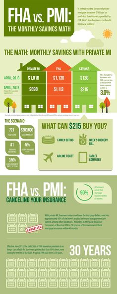FHA vs. PMI: The Monthly Savings Math - In today's market, the cost of private mortgage insurance (PMI) can be much less than insurance provided by FHA. Here's how borrowers can benefit from new realities. (Source: Genworth)
