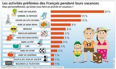 Les activités préférées des français pendant les vacances