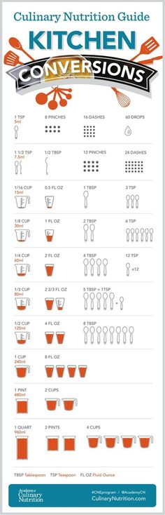 Simple Kitchen Conversion Infographic is part of Kitchen conversion - We want to help you convert measurements with ease, so we created this simple culinary nutrition kitchen conversion infographic to make cooking and baking a breeze Kitchen Cheat Sheets, Kitchen Conversion, Recipe Conversion, Baking Conversion, Kitchen Measurements, Recipe Measurements, Food Charts, Nutrition Guide, Nutrition Club