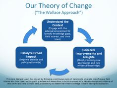 Theory of change - Google Search