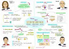 """#VisualThinking """"Gestión por competencias"""" para el Brunch&Learn de @innobasque"""