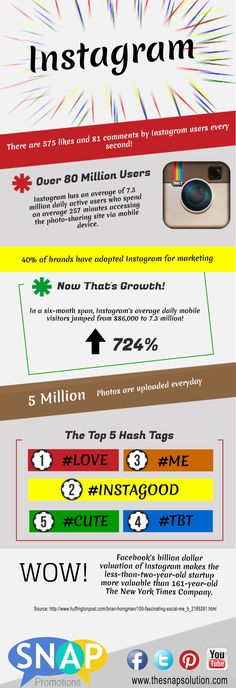 #SocialMedia #Infographics - All About Instagram - Why Should You Care? #Infografia