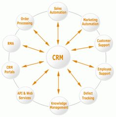 Do you practice Customer Relationship Management (CRM?) - See more at: http://marchdirectmarketing.com/do-you-practice-customer-relationship-management-crm/#sthash.iWY10pOS.dpuf