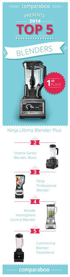 Choosing the right blender can make your head spin, that's why we've compiled this list of the top 10 blenders for all your blending needs, from simple smoothies to gourmet blending. http://www.comparaboo.com//blenders