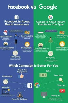Facebook Vs Google ads . Which one gives you better ROI #PPC #Adwords #ROI #DigitalMarketing #SMM  #SEM #Advertising #Growth #Marketing #ContentMarketing #metrics #OnlineAdvertising #ViralMarketing #VideoMarketing #InboundMarketing #Analytics #Tips #Startups