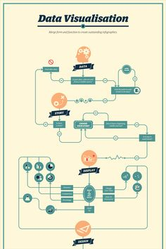 One tried-and-true visual format for dissectingcomplicated processes are flowcharts. You've probably seen all types of these, from humorous ones to those used in technical fields such as computer programming and engineering. Flowcharts are diagrams that graphically represent a step-by-step progression ...