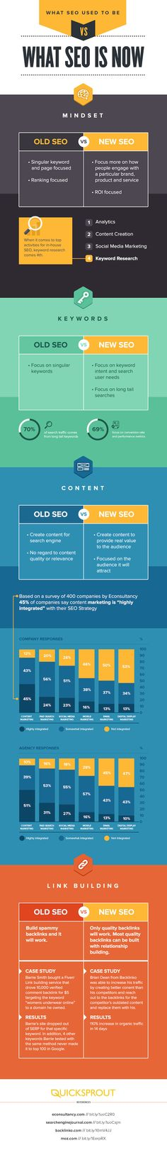 Internet Marketing Expert Gloria Rand shares an infographic that compares the rules of SEO in the past with the lessons that need to be applied today. What SEO Used to Be Versus What SEO Is Now Inbound Marketing, Marketing Na Internet, Content Marketing, Social Media Marketing, Marketing Approach, Marketing Technology, Marketing Automation, Affiliate Marketing, Seo Strategy