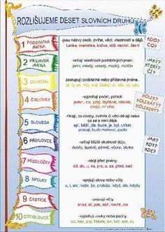 Studio1a1.vyukoveobr Learning Games, Kids Learning, School Humor, Classroom Activities, Primary School, Kids And Parenting, Grammar, Montessori, Worksheets