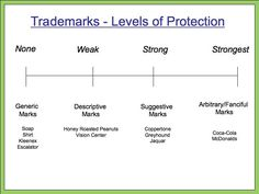 #Trademarks Levels of #Protection