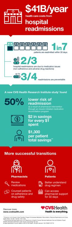 CVS Health Research Institute Study Shows that Medication Reconciliation Programs Can Reduce Hospital Readmissions   CVS Health