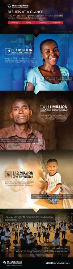 Great #Infographic highlighting the results of the The Global Fund's 2013 Report.