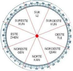 Tener en cuenta los sentidos cardinales y la división de la casa según ellos es fundamental en el feng shui. Por esta misma razón, Lucía Boero te indica cómo hacerlo en este articulo.