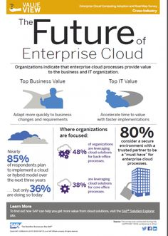 What Companies Are Saying About Enterprise #Cloud