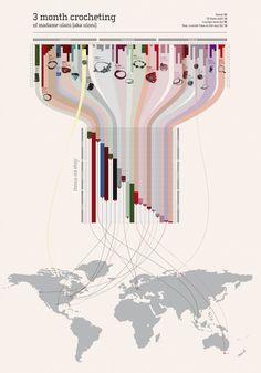 15 Stunning Examples of Data Visualization - Web Design Ledger - 15 Stunning Examples of Data Visualization – Web Design Ledger Data Visualization - Information Visualization, Data Visualization, Information Design, Information Graphics, Youtube Crochet, Mise En Page Magazine, Web Design, Urban Design, Layout Design
