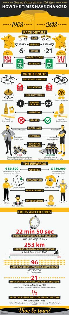 Angefixed: Foto. Nick says: 'Superb infographic comparing how the Tour de France has changed from the first event in 1903 to the 2013 Tour. ' www.legend-s.co.uk