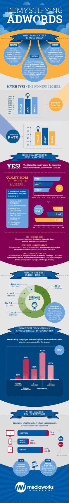 Google Adwords explained. For more social media marketing visit www.socialmediabusinessacademy.com Adwords Infographic