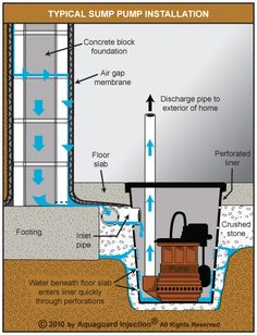 Submersible sump pump installed as part of an internal de-watering system