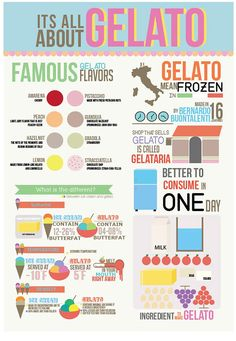 gelato infographic - Google Search