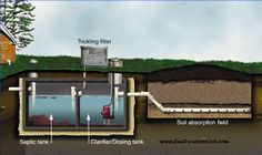 Civil Project on Trickling Filter System