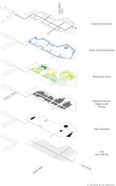 EXPO 2015 Milano_Concept Masterplan « stefano boeri. Perfect diagram composition for a site analysis