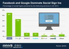 Quién domina el mundo de los logins sociales #infografia #infographic #socialmedia