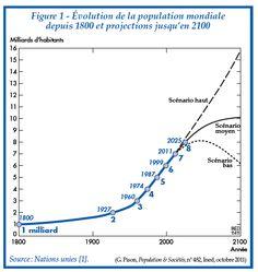 Evolution de la population mondiale et projections - scénario  http://www.ined.fr/fichier/t_publication/1555/publi_pdf1_482.pdf