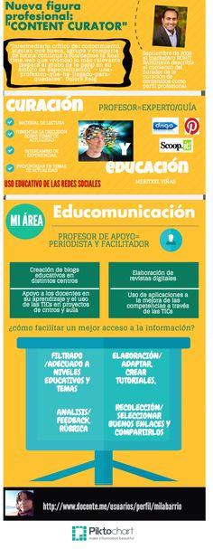 Curador de contenidos: nueva profesión #infografia #infographic #socialmedia