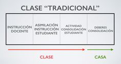 10 Claves para entender la metodología Flipped ClassroomAmerican ExpressDinersDiscoverJCBMasterCardPayPalSelzVisa