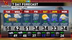 Unseasonably warm temperatures and cloudy conditions will dominate our weather pattern for the next couple days.  Big changes are on the way, find out just what and when in tonight's NEOWEATHER Text Forecast on the blog section of Neoweather.  Have a great evening.- Dave.  http://neoweather.com/Textforecast/2013/12/02/1232013-cloudy-skiesshowers-arriving-pmunseasonably-warm-cincinnati/