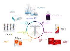 Antioxidants, Health Care, Skin Care to keep us AGELESS