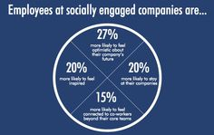 Why employee advocacy is the next logical step for B2B companies | David Graham | LinkedIn