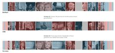How news media covers Trump & Clinton Us Election 2016, Trump Clinton, Us Presidential Elections, Interactive Map, News Media, Data Visualization, Infographics, Explore, Infographic
