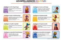 Les intelligences multiples d'après la théorie de Howard Gardner