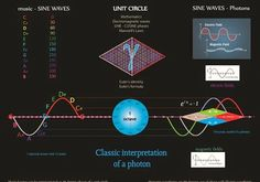 Relating the musical notes to the math of units circles and spectral colors via the charged Planck geometry of photons
