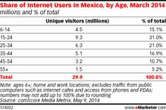 Millennials: Mexico's Digital Trendsetters.  The generation represents one-third of the population—but more than half of digital life