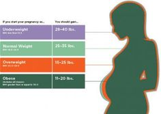 Are you gaining enough weight during your pregnancy?