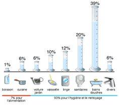 consommation d'eau minérale dans le monde - Google Search