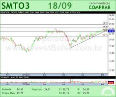 SAO MARTINHO - SMTO3 - 18/09/2012 #SMTO3 #analises #bovespa