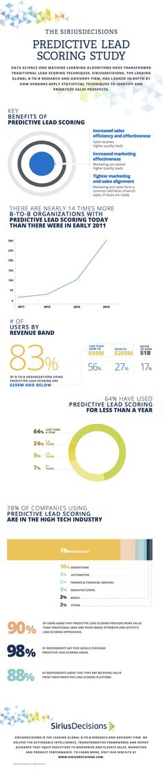 Predictive Lead Scoring is Gaining Ground with Smaller Companies (report) Check out the SiriusDecisions Predictive Lead Scoring #infographic!