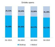 Nationale E-mail Benchmark 2014: E-mailend Nederland in kaart gebracht   Marketingfacts