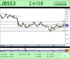 JBS - JBSS3 - 24/08/2012 #JBSS3 #analises #bovespa