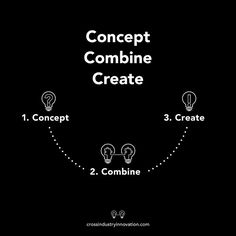 The cross-industry innovation model: concept-combine-create Not Invented Here, Innovation Models, Inventions, Concept, Marketing, Learning, Create, Design