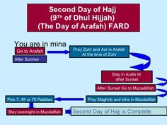 """Hajj:After the dawn prayers in Mina, pilgrims start their journey to the desert planes of Arafat which is 14.4 km from Mina. Dubbed as the """"most important day of hajj,"""" Muslims spend the day of Ara..."""