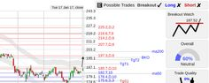 StockConsultant.com - SPG ($SPG) Simon Property stock bottom breakout watch above 187.52, volume 35% above normal, analysis chart