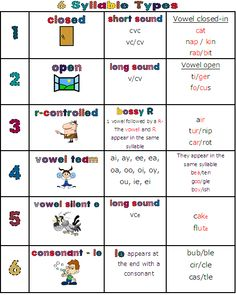 overused words in writing anchor chart