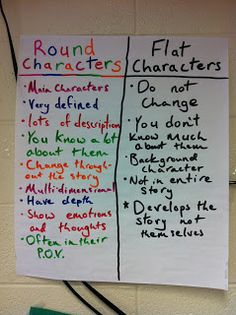 Round versus Flat Characters Anchor Chart.